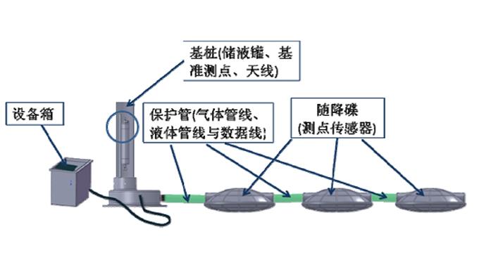 桥梁、堤坝、地基沉降监测网络系统